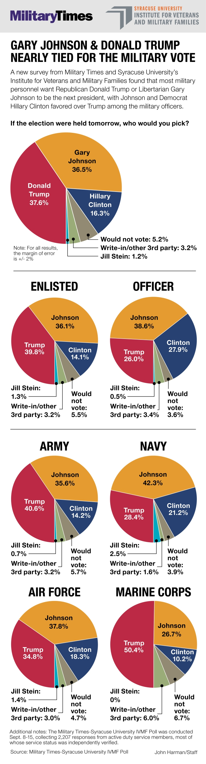 military-times-ivmf-poll-september-2016