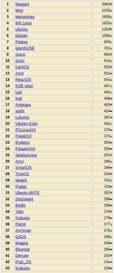 Top44